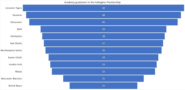 Premiership academy analysis