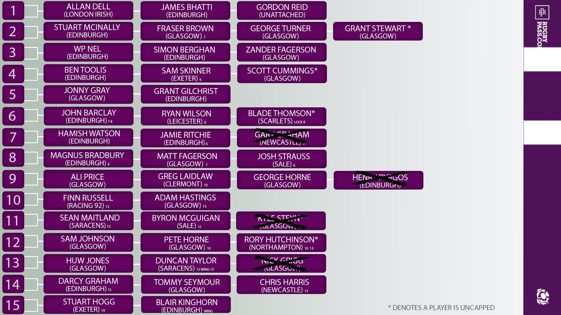 Scotland squad chart