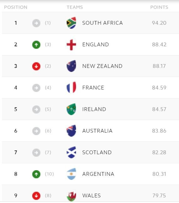 World Rankings